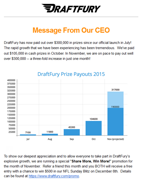 DraftFury pays out close to $300,000 in November. One of the fastest growing daily fantasy sports competition websites